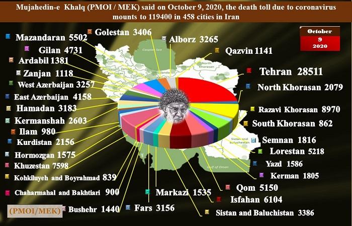 Nearly 120,000 Dead