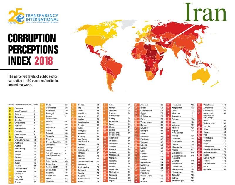 Transparency International Ranks Iran Among Most Corrupt Countriesa