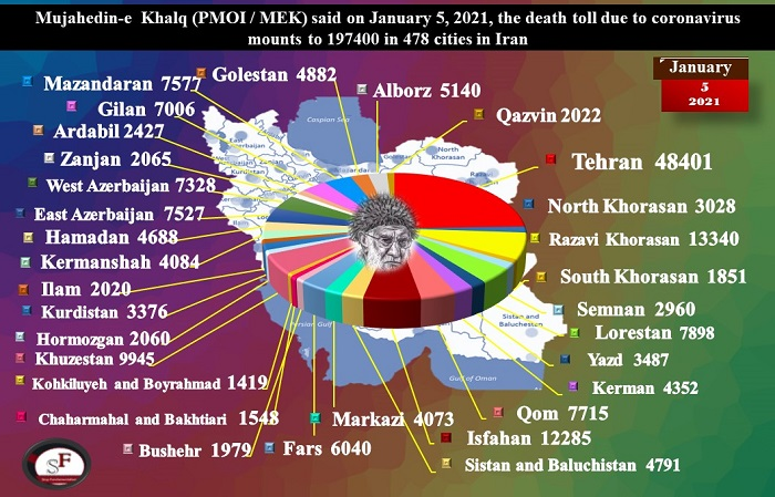 197,400 Iranian Fatalities