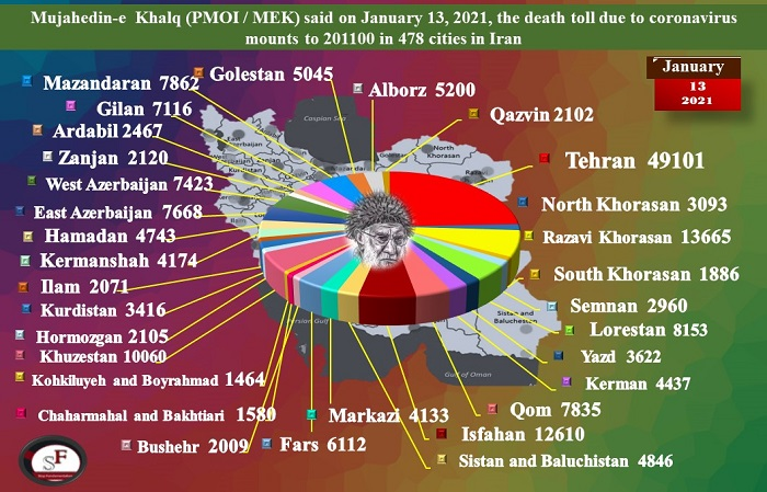 Over 201,100 Iranians Have Now Died