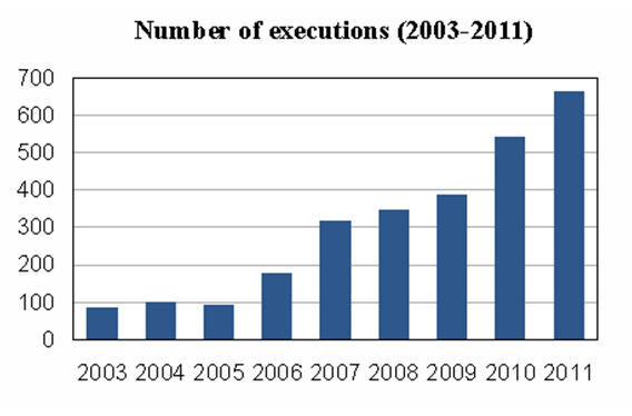 2003 - 2011 Number of Executions